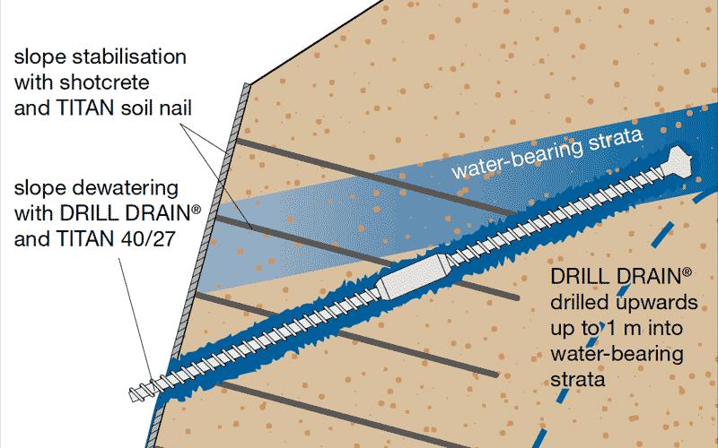 Drill Drain